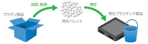 リサイクルについて
